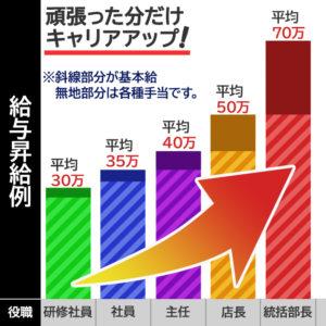 給料グラフ-1